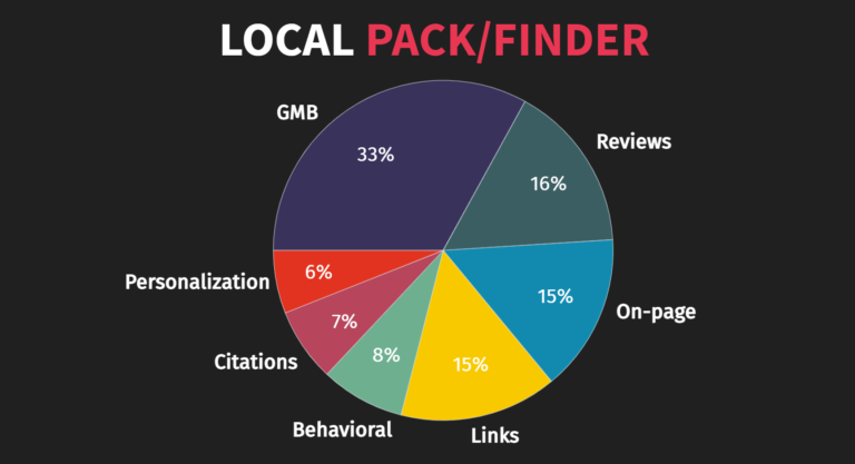 whitespark-local-seo-ranking-factors-pie-chart